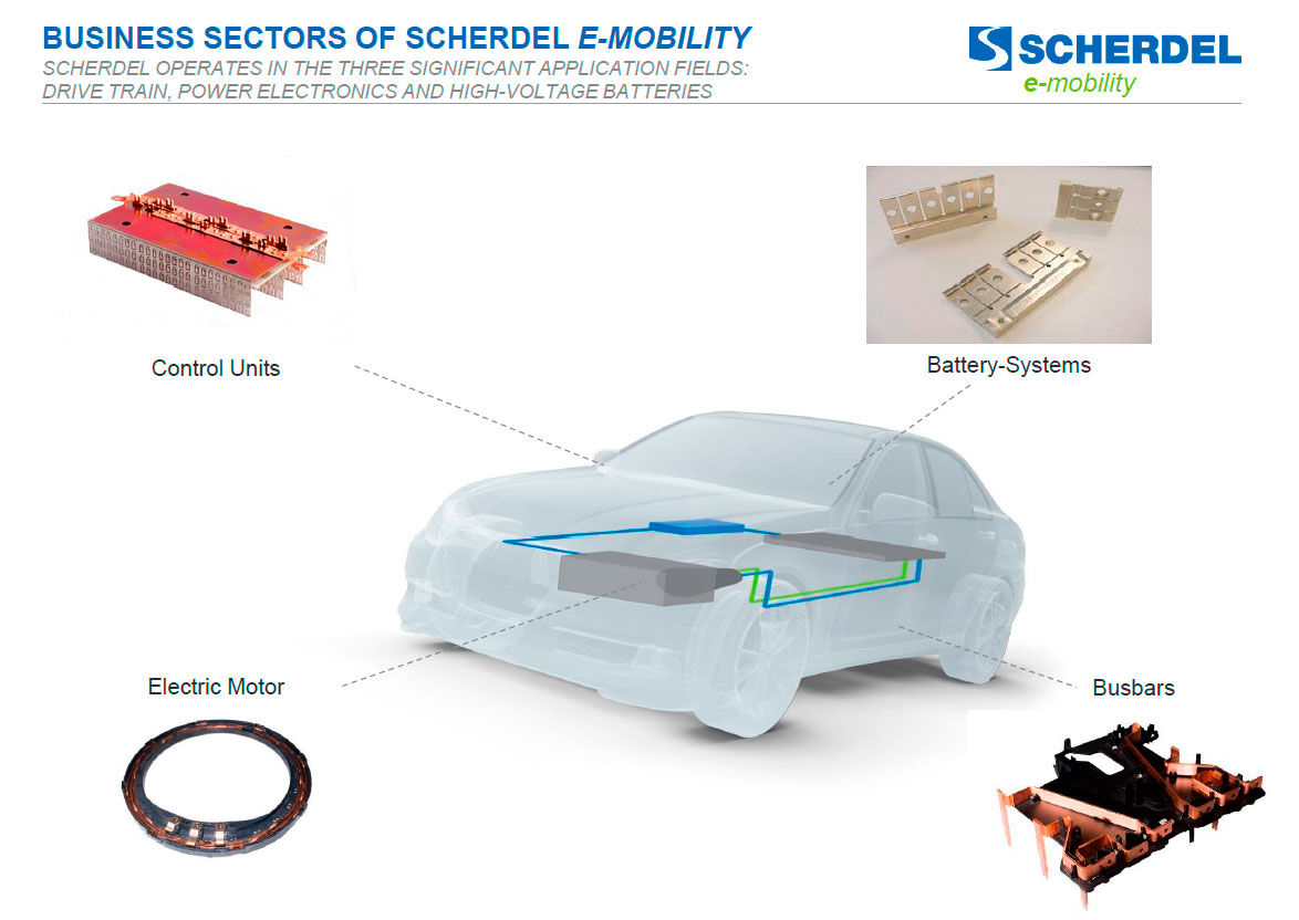 Business Sectors of Scherdel E-Mobility