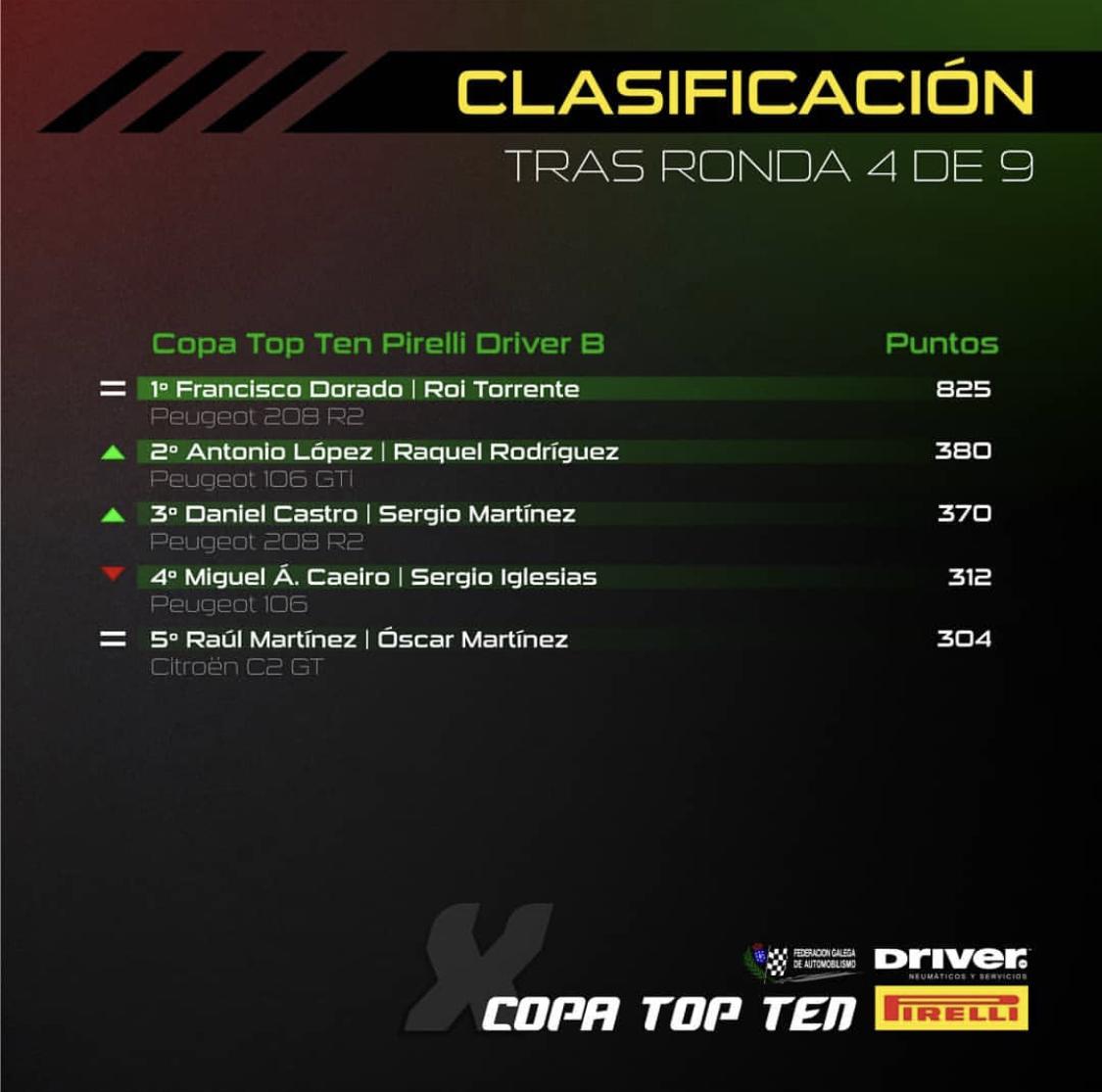 CLASIFICACIÓN COPA TOP TEN 2019